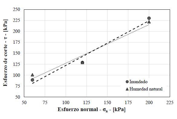 C:\Users\mde-140300\Google Drive\Metodología para suelos tropicales\Etapa de evaluación\Artículo\Figuras\Figura 5.png