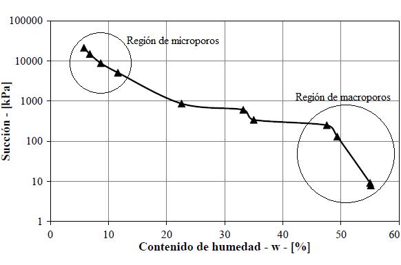 C:\Users\mde-140300\Google Drive\Metodología para suelos tropicales\Etapa de evaluación\Artículo\Figuras\Figura 6.png