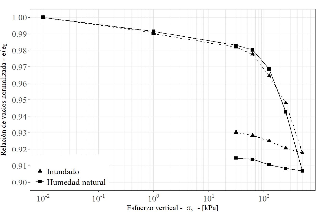 C:\Users\osinf\Google Drive\Metodología para suelos tropicales\Etapa de evaluación\Artículo\Figuras\Figura 7.png