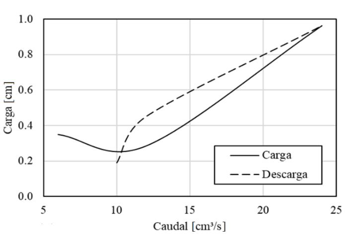 C:\Users\osinf\Google Drive\Metodología para suelos tropicales\Etapa de evaluación\Artículo\Figuras\Figura 8.png