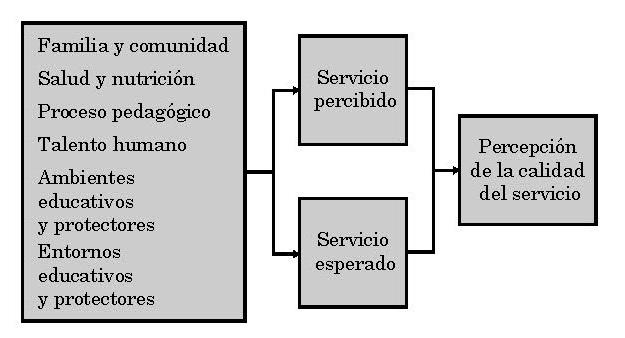 Fig. 1. Estructura del modelo SERVQUAL adaptado. (Valencia, Cruz y Ospino, 2018)