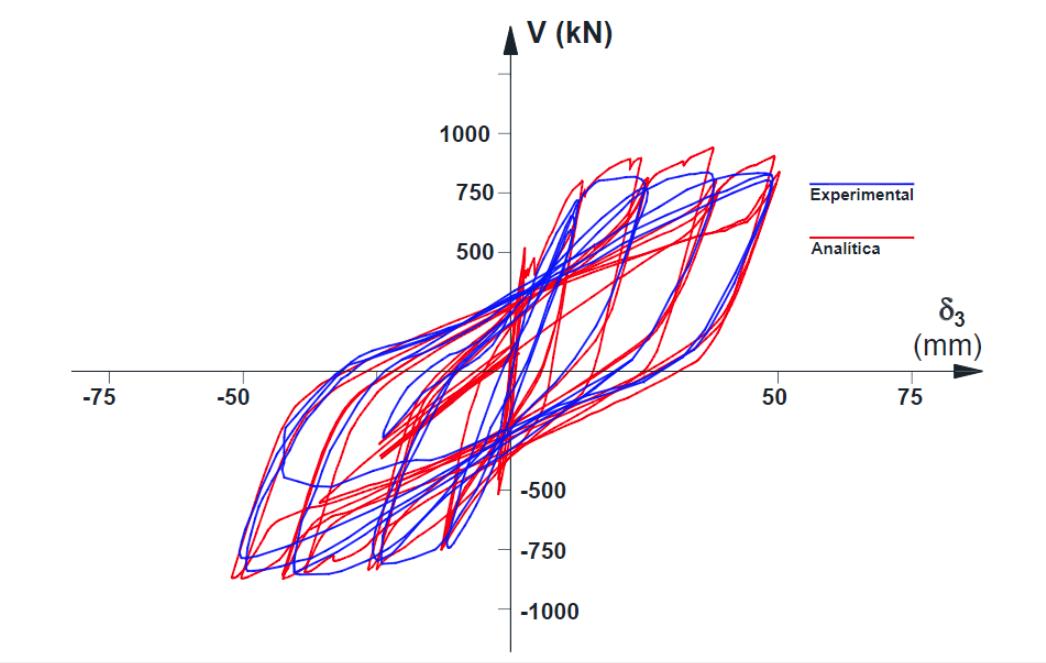 Fig. 12. Comparativas entre las curvas de histéresis analítica y experimental.  (Vásquez y Gallardo, 2018)