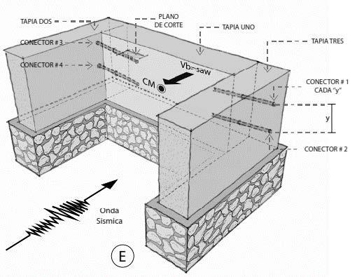 Fig. 14. Distancia entre muros de apoyo para evaluar un comportamiento de una tapia excitada por acción sísmica. (Castillo, Areiza y Coral, 2018)