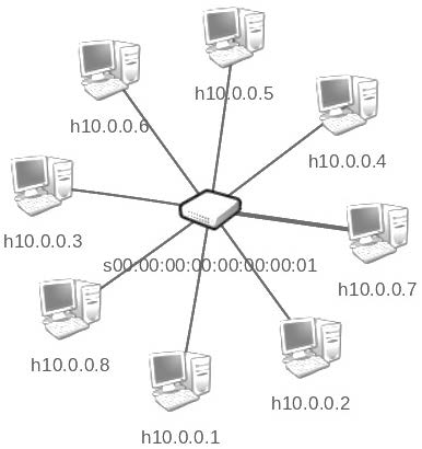 Fig. 4. Network test for QoS. (Porras, Ducuara and Puerto, 2018)