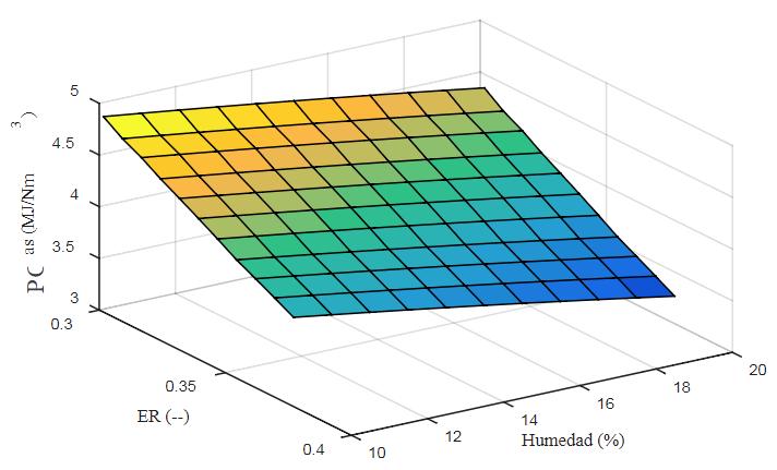 Fig. 5. Variación del PCI con el porcentaje de humedad para relaciones de equivalencia dadas. (Vásquez y Gallardo, 2018)