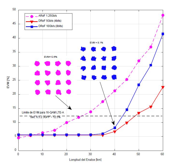 Desempeño de EVM como función de la longitud del enlace.