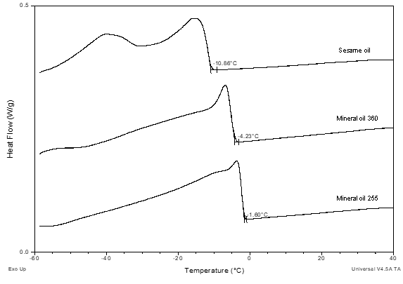 DCS curves showing the cooling of the oils studied